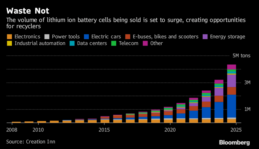lithium ion battery sales chart